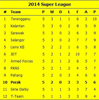 Super League Table 15-02-14