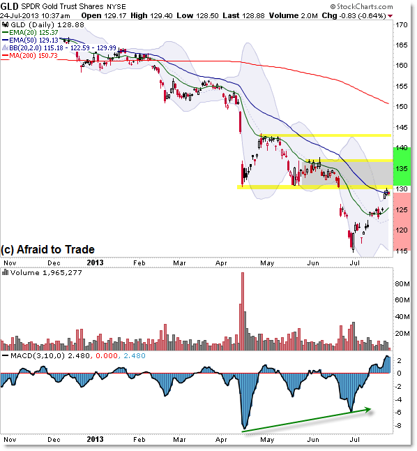GLD Daily Gold ETF Downtrend into Resistance Chart