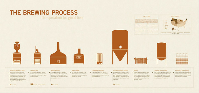 the-brewing-process