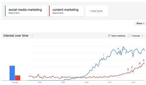 Google_Trends_-_Web_Search_interest__social_media_marketing__content_marketing_-_Worldwide__2004_-_present