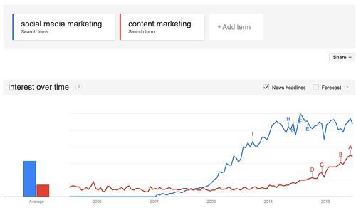 Google_Trends_-_Web_Search_interest__social_media_marketing__content_marketing_-_Worldwide__2004_-_present