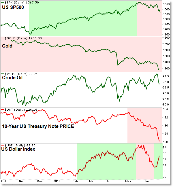 Cross Market Intermarket Money Flow Trends Gold Oil Dollar Stocks Treasuries