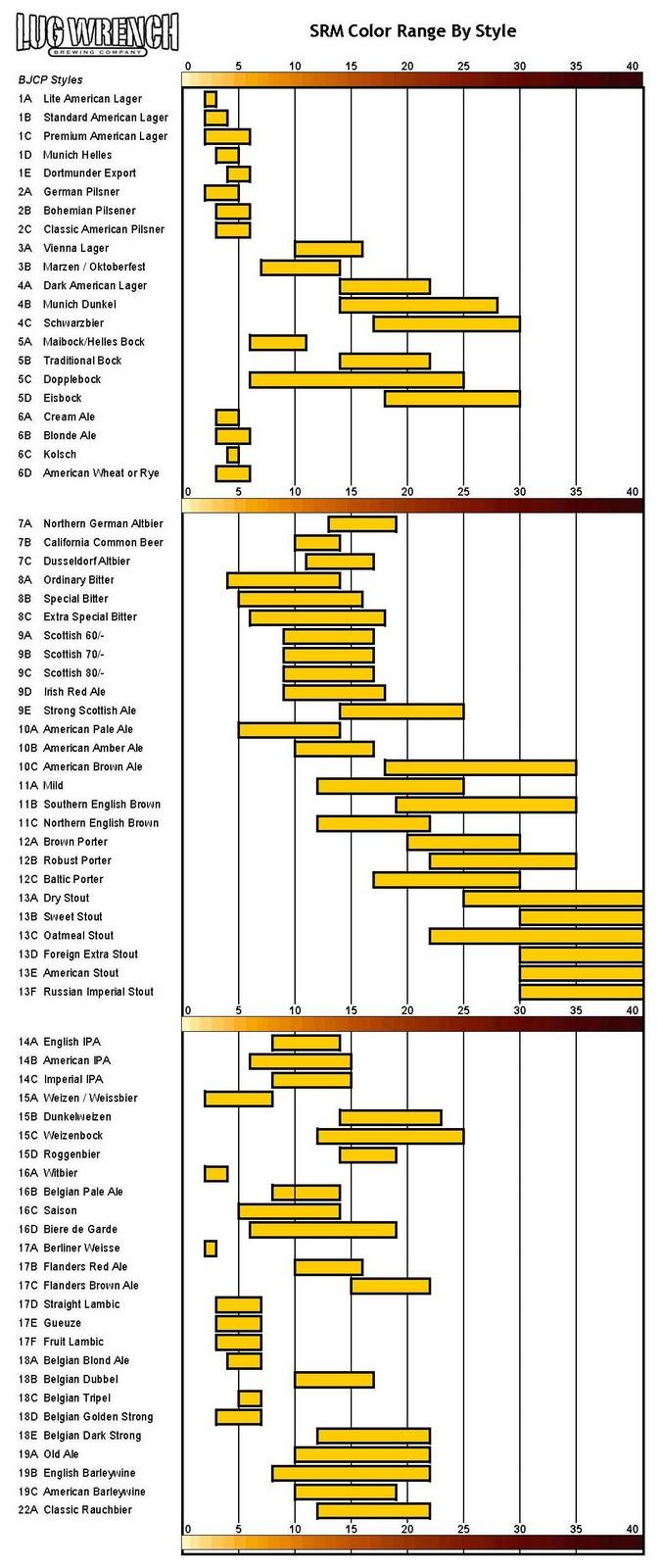 SRM Color Chart