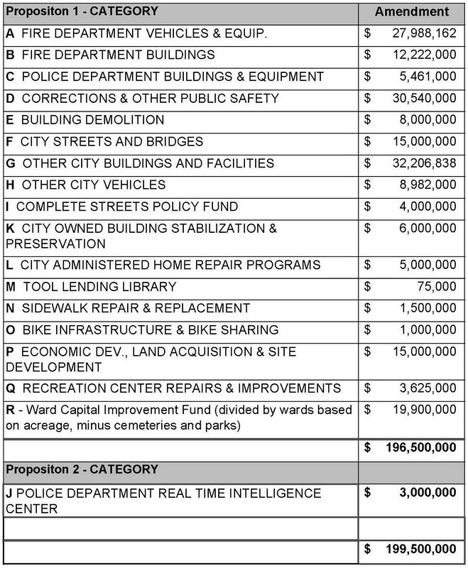 BB12 allocation list