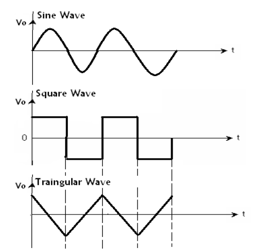 IC Applications and HDL Simulation Lab Notes: Waveform Generator