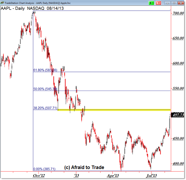 Apple AAPL Fibonacci Retracement on Trend Reversal Daily Chart
