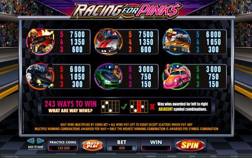 free Racing for Pinks slot payout