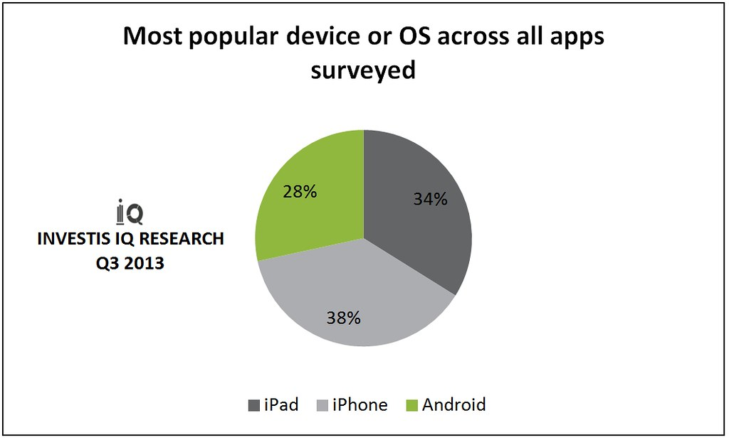 Most popular device or OS across all apps surveyed