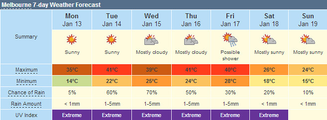 7-day weather forecast, Melbourne, 13/1/2014