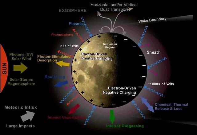 Jasper Halekas schematic of lunar ionosphere