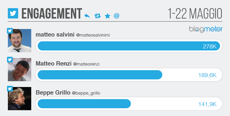 Twitter total engagement - salvini renzi grillo