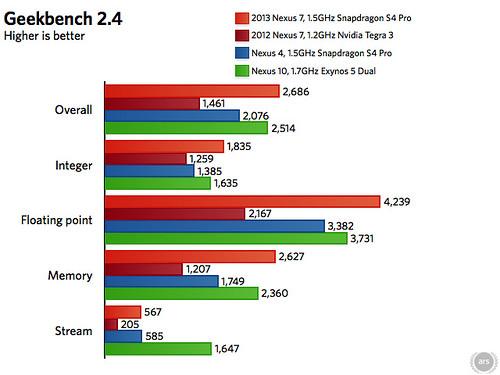 Nexus 7 ông vua tablet giá rẻ - 22320