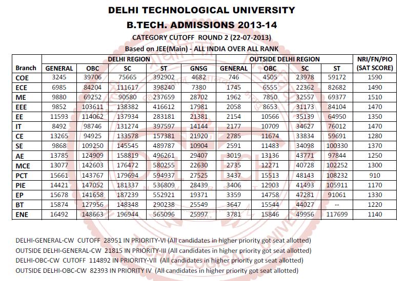 DTU Admissions 2013 Cut offs - Round 2