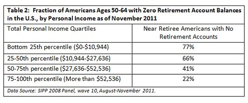 Retirement Account Balances