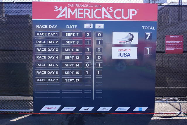 America's Cup Score
