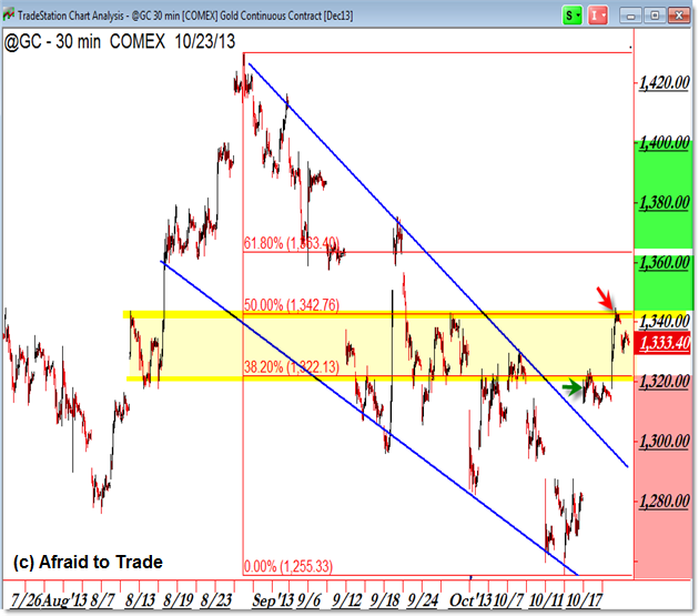 Gold Hourly Intraday Chart Breakout Fibonacci Trade Targets