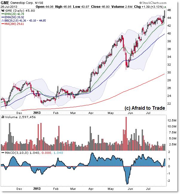 GameStop GME Rising Bull Market Uptrend Stock Chart