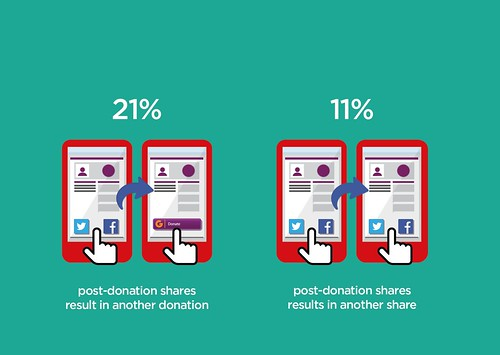 Sharing brings more donors and sharers
