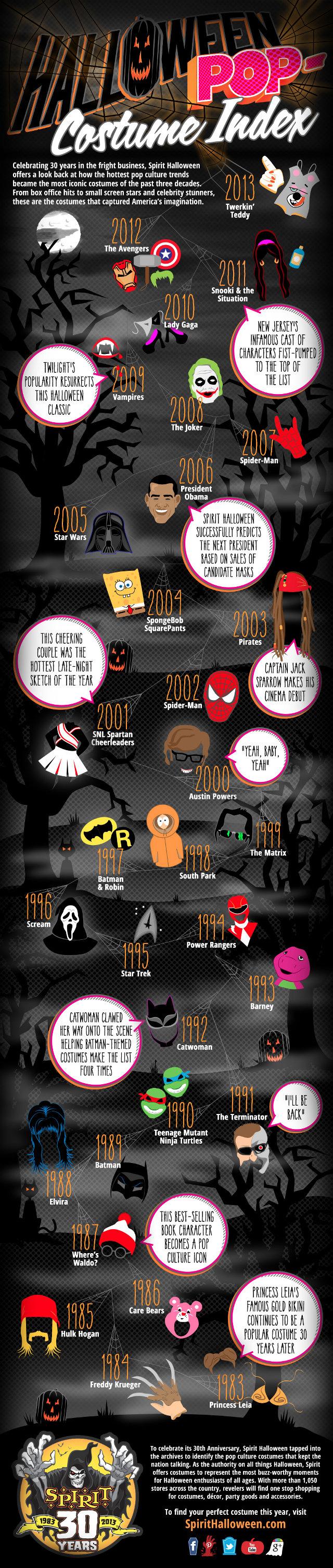 Fantasias mais usadas no Halloween nos últimos 30 anos