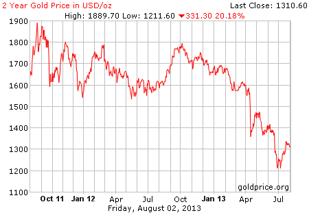 Gambar image grafik pergerakan harga emas 2 tahun terakhir per 02 Agustus 2013