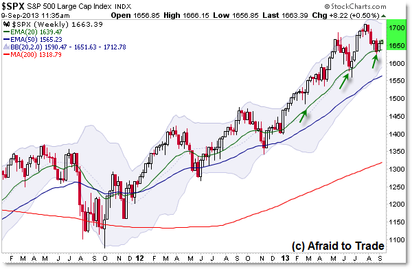 SP500 Weekly Chart Bull Market Uptrend trendline buy signal breakout trend continuation bull flag