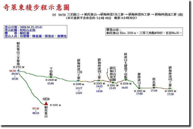 奇萊東稜步程示意圖(5)