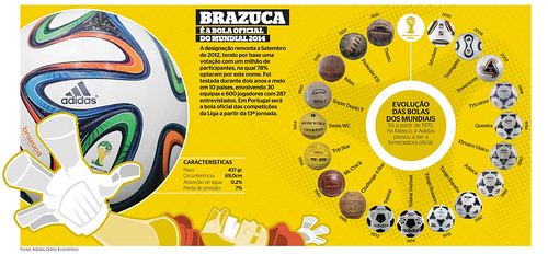 BRAZUCA World Cup Soccer Ball