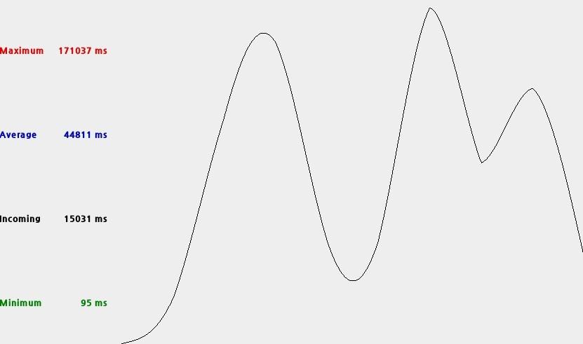 Flask 개발용 서버-'Jmeter로 Http 부하 테스트하기'