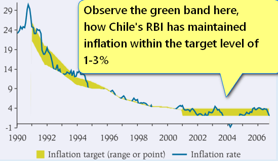Chile Central bank inflation target