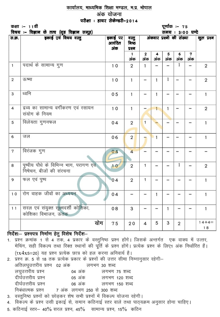 MP Board Blue Print of Class XI Elements of Science Question Paper 2014