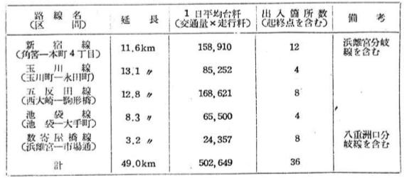 昭和28年の首都高速道路計画
