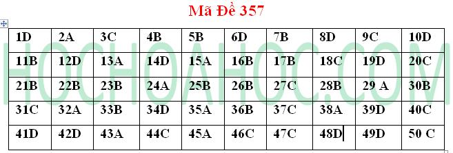 Đề thi đại học và đáp án môn Hóa học mã 357– khối A 2014