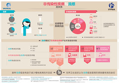 IFPMA & WMA NCDs and Influenza Infographic - Chinese