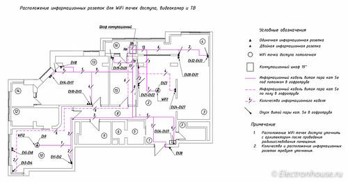 Ethernet outlets
