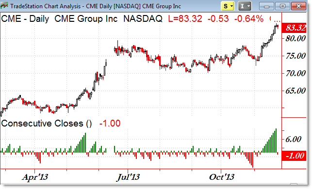 CME Group CME Daily Chart