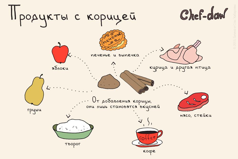 chef_daw_produkti_s_korizei