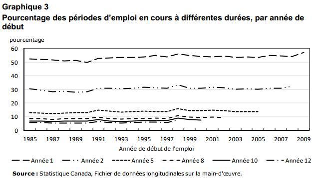 Pourcentage des durées d'emploi