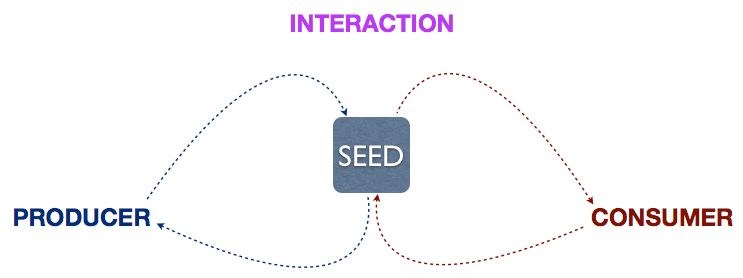 Seed, Parties, Interaction