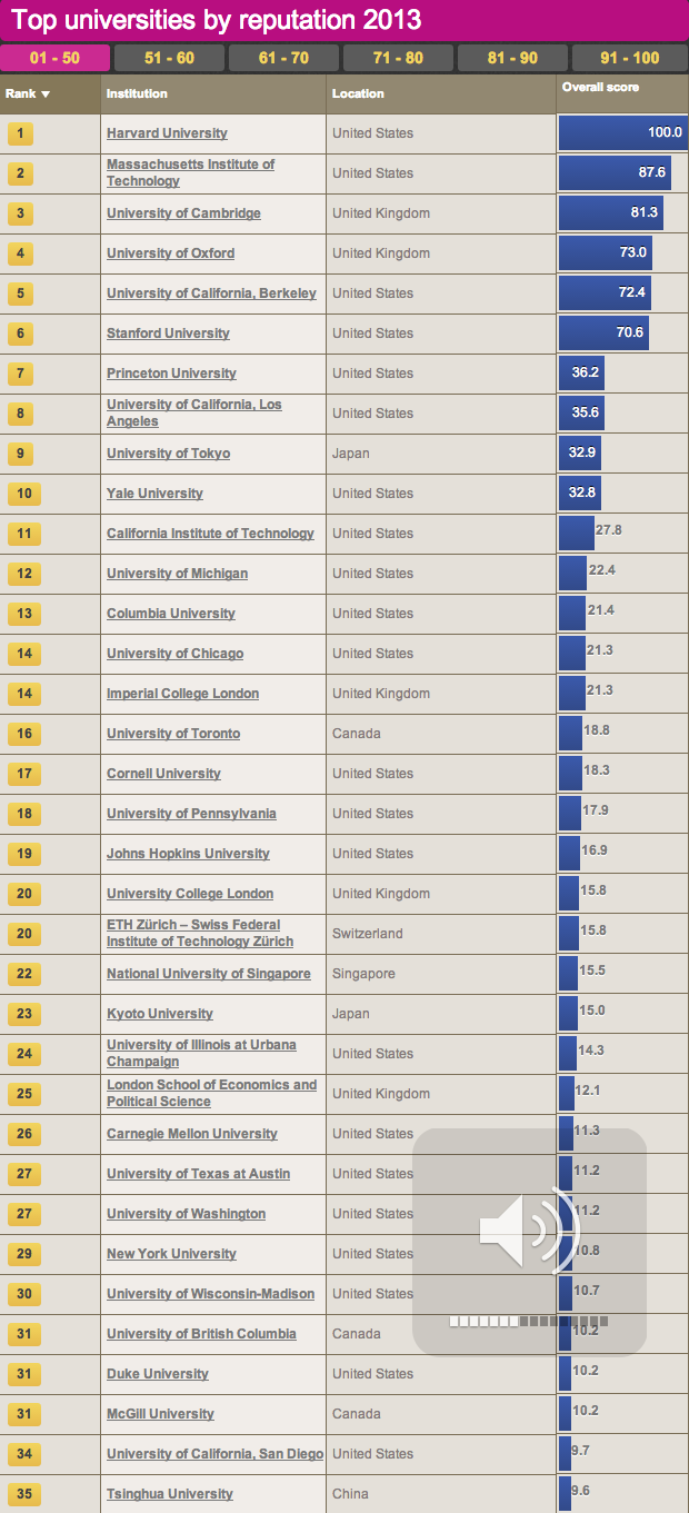 2013 Times Higher Education World Reputation Rankings | UCLA ...