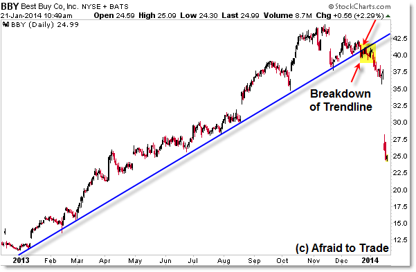 Best Buy BBY Trendline Breakdown Trend Reversal Break of Trendline