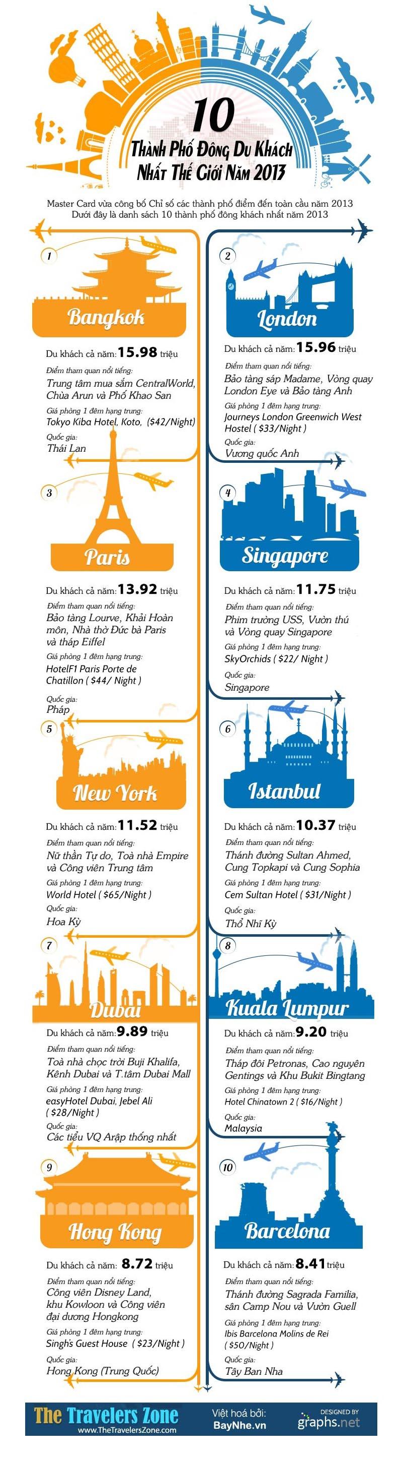 Infographic - 10 Thành Phố Du Lịch Đông Khách Nhất Thế Giới