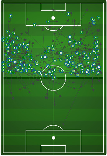 PTFC passes in LAG half