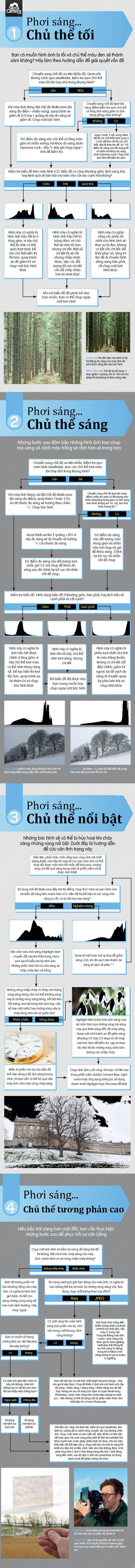 infographic, nhiếp ảnh, photography, newbie, vnphoto