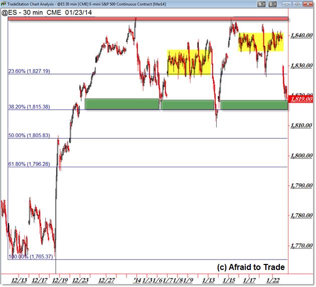 ES Futures S&P 500 emini e-mini Range Consolidation Trading Levels Planning