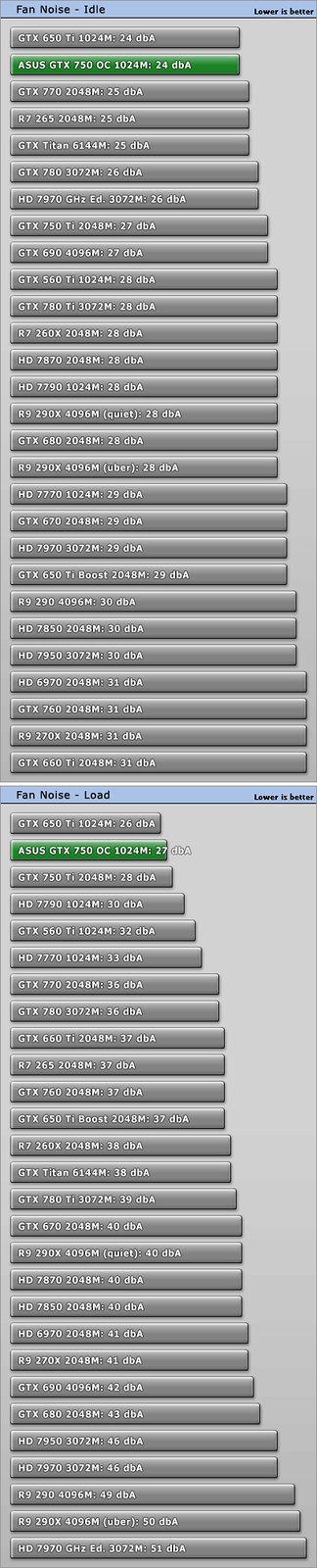 [Đập hộp] ASUS GTX 750 OC 1GB - 10255