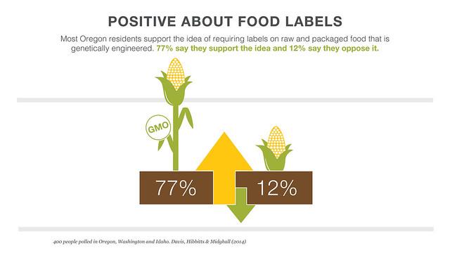 DHM/EarthFix 6/14 survey results: GMO measure - Oregon. Source: DHM Research. Credit: Heidi Nielsen/GoodWorks