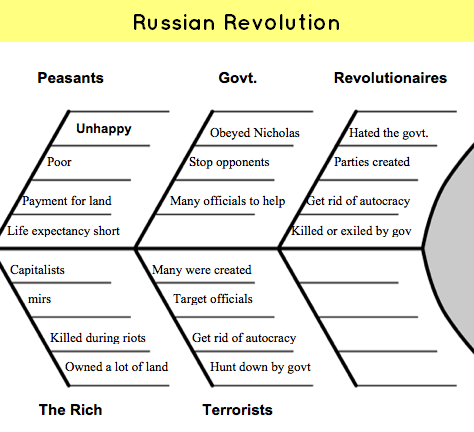 World History Russian Revolution