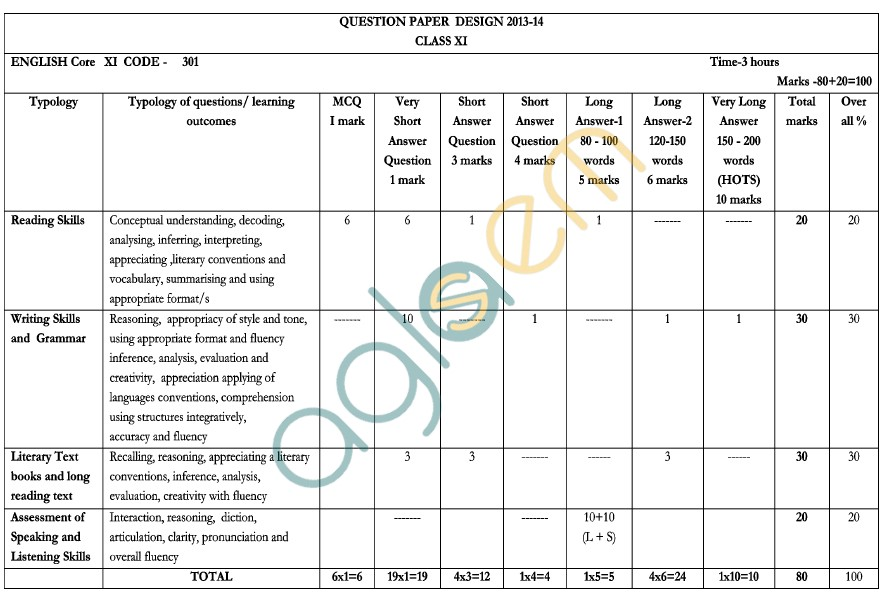 CBSE 2014 Question Paper for Class 12 Compartment – English Core