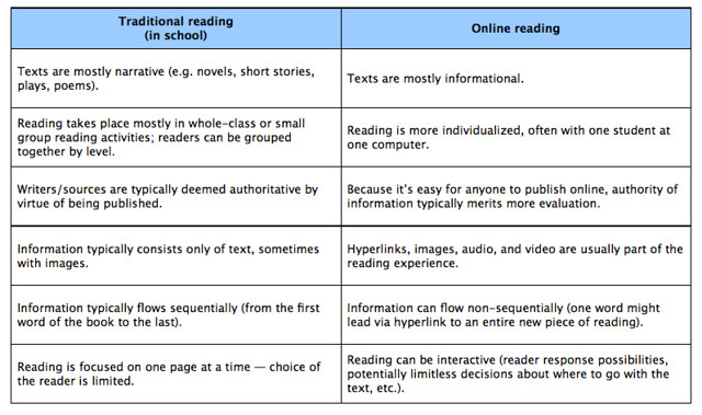 Offline vs Online Reading Skills