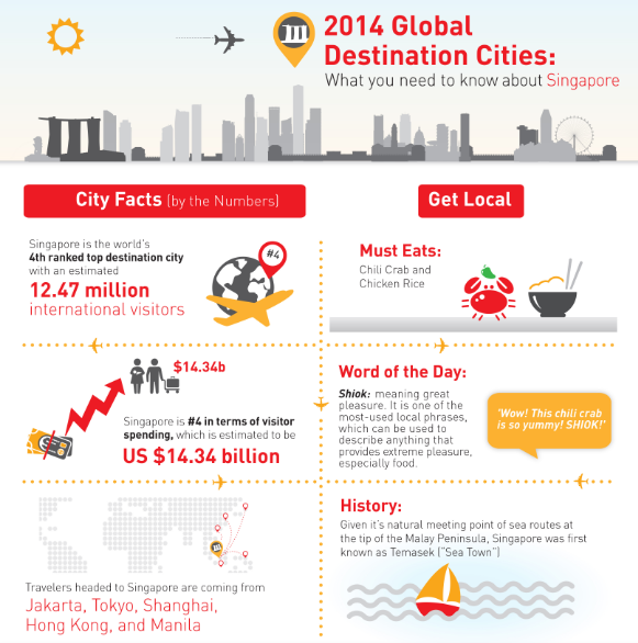 Asian Cities Dominate in the MasterCard Global Destination Cities Index 2014 - Alvinology